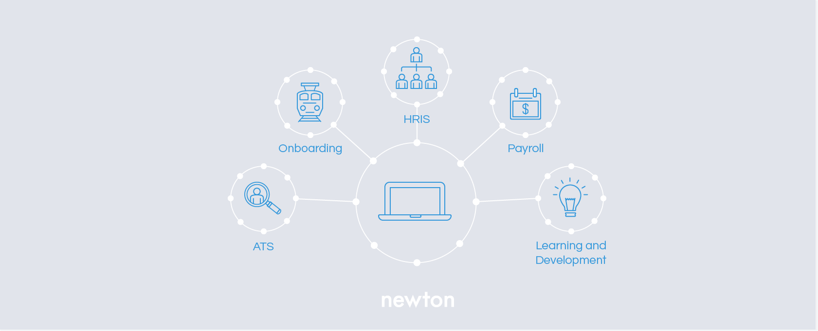 This image shows all of the systems that make up a talent management suite: an ATS, an Onboarding System, an HRIS, a Payroll System, and a Learning and Development System.